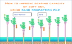 How to improve bearing capacity of soft soil using sand compaction pile