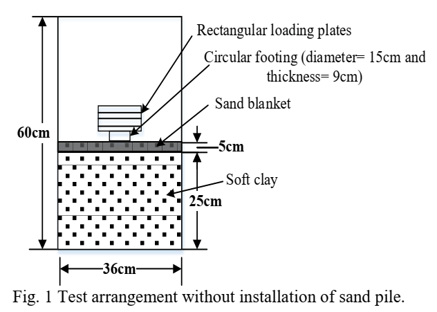 Improve Bearing capacity of soft soil using sand compaction pile