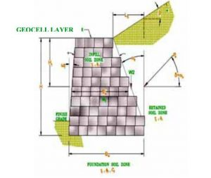 Geocell gravity wall