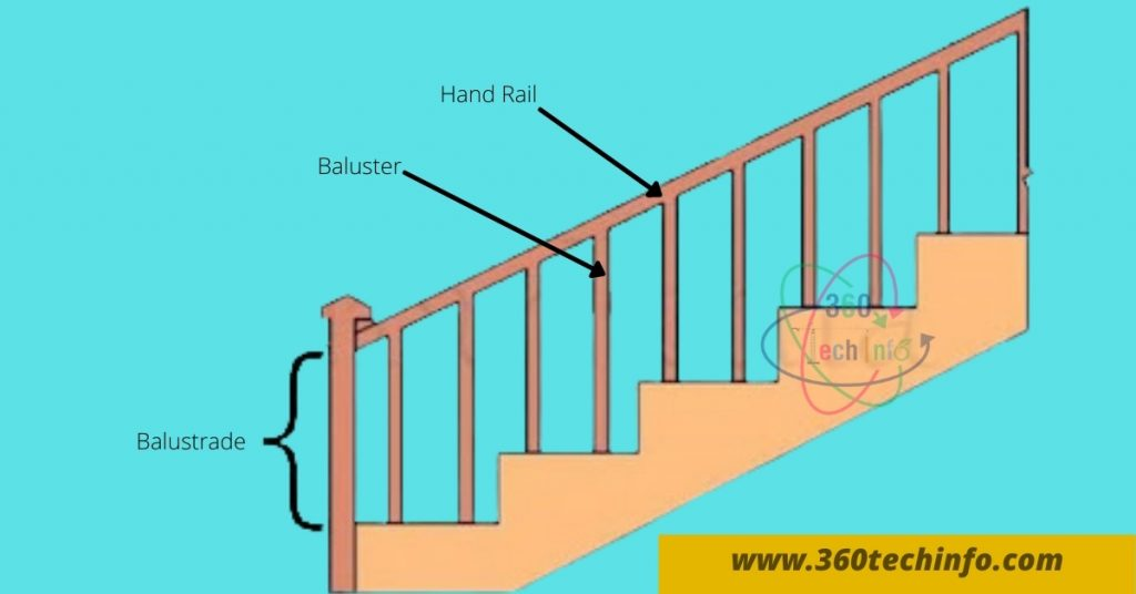 Technical terms used in Stairs